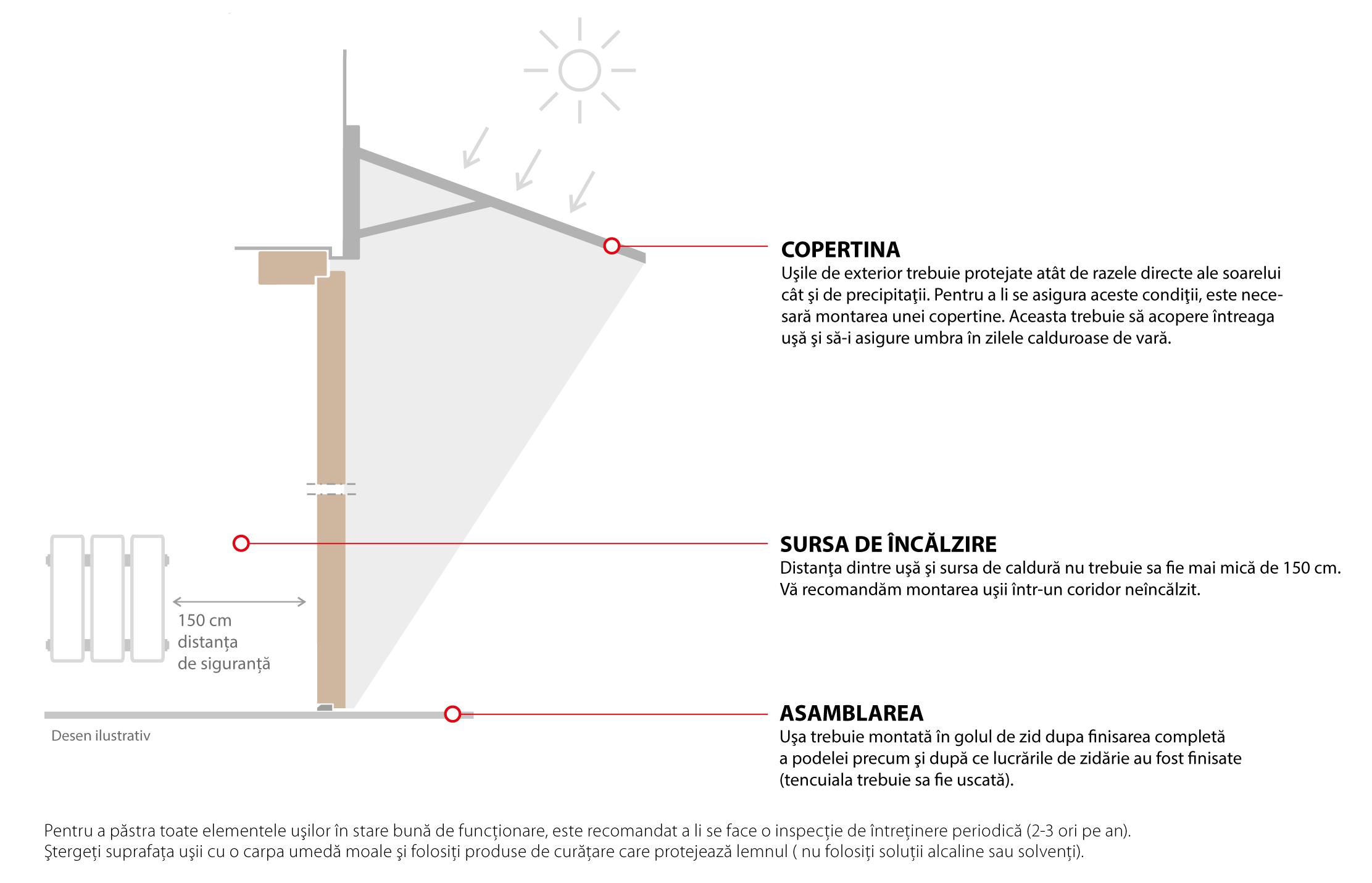Copertina protectie usi exterior