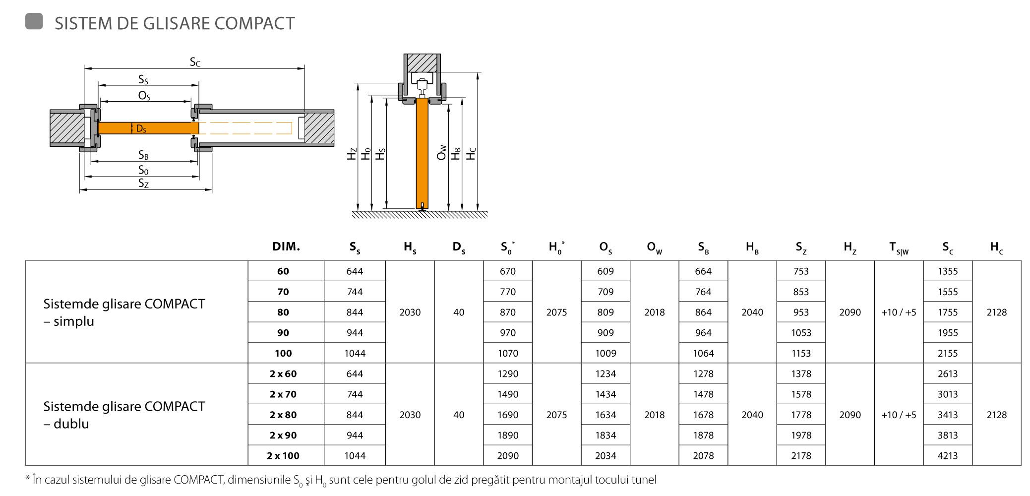 schema sistem de glisare Kompact